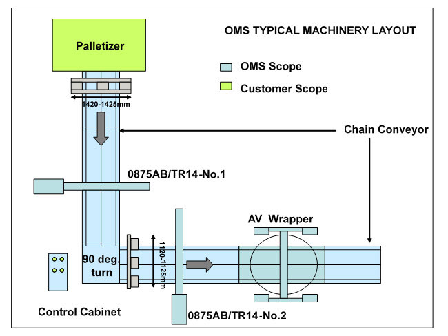 oms-typical-machinery-layout.jpg